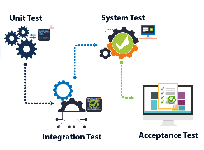 diagram showing a software build going through all the stages of testing