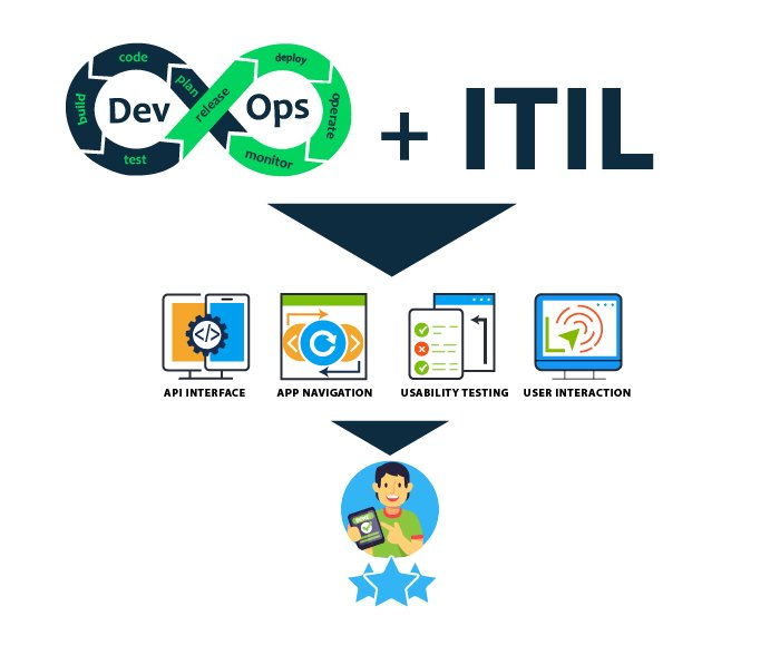 diagram depicting the benefits of combining DevOps and ITIL