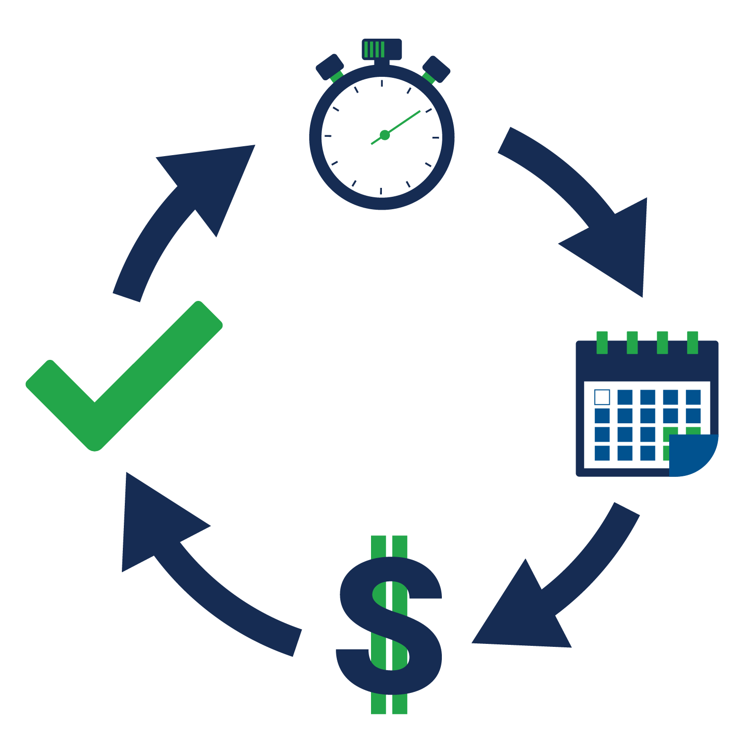 diagram depicting a calendar scheduled release, the cost of the release, and a final check of the release being deployed on time through an analog clock