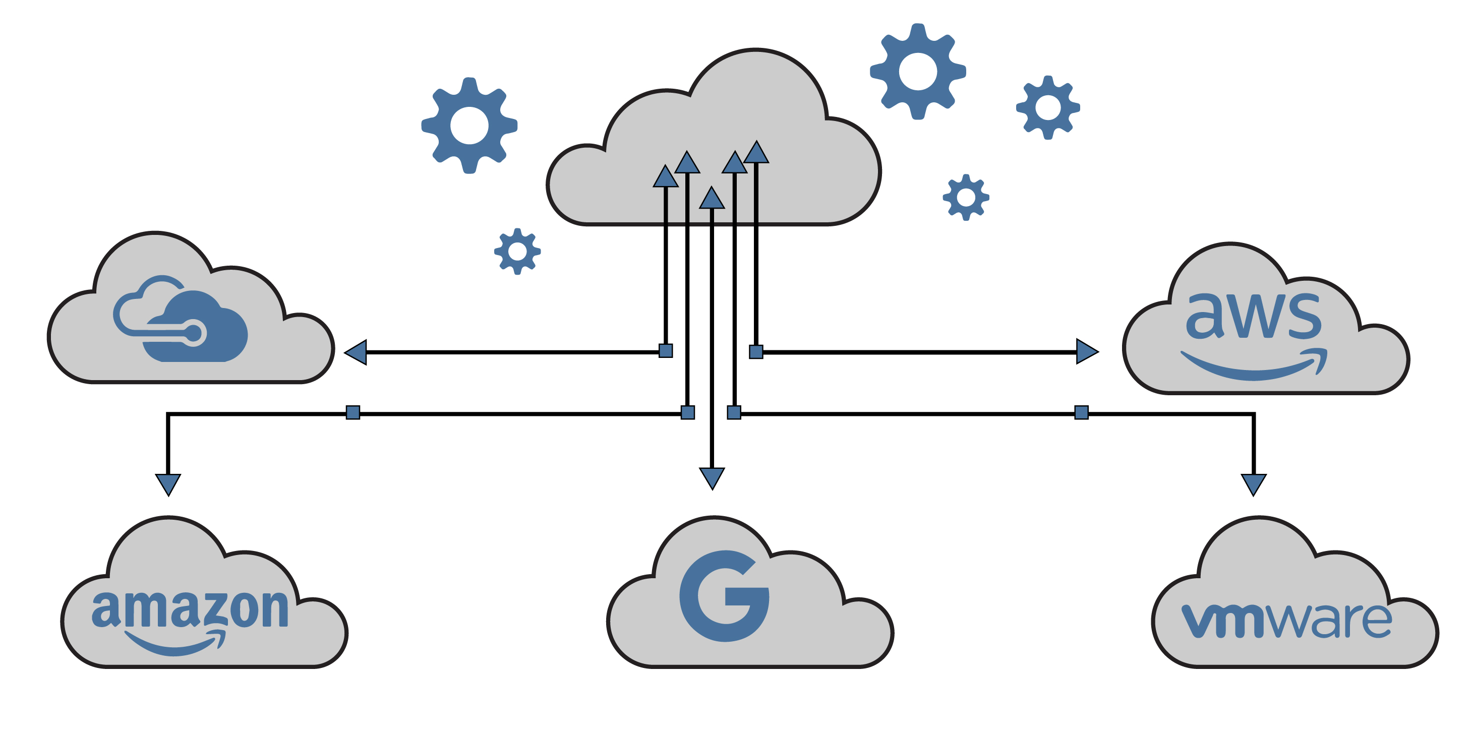 diagram depicting a multi-cloud strategy