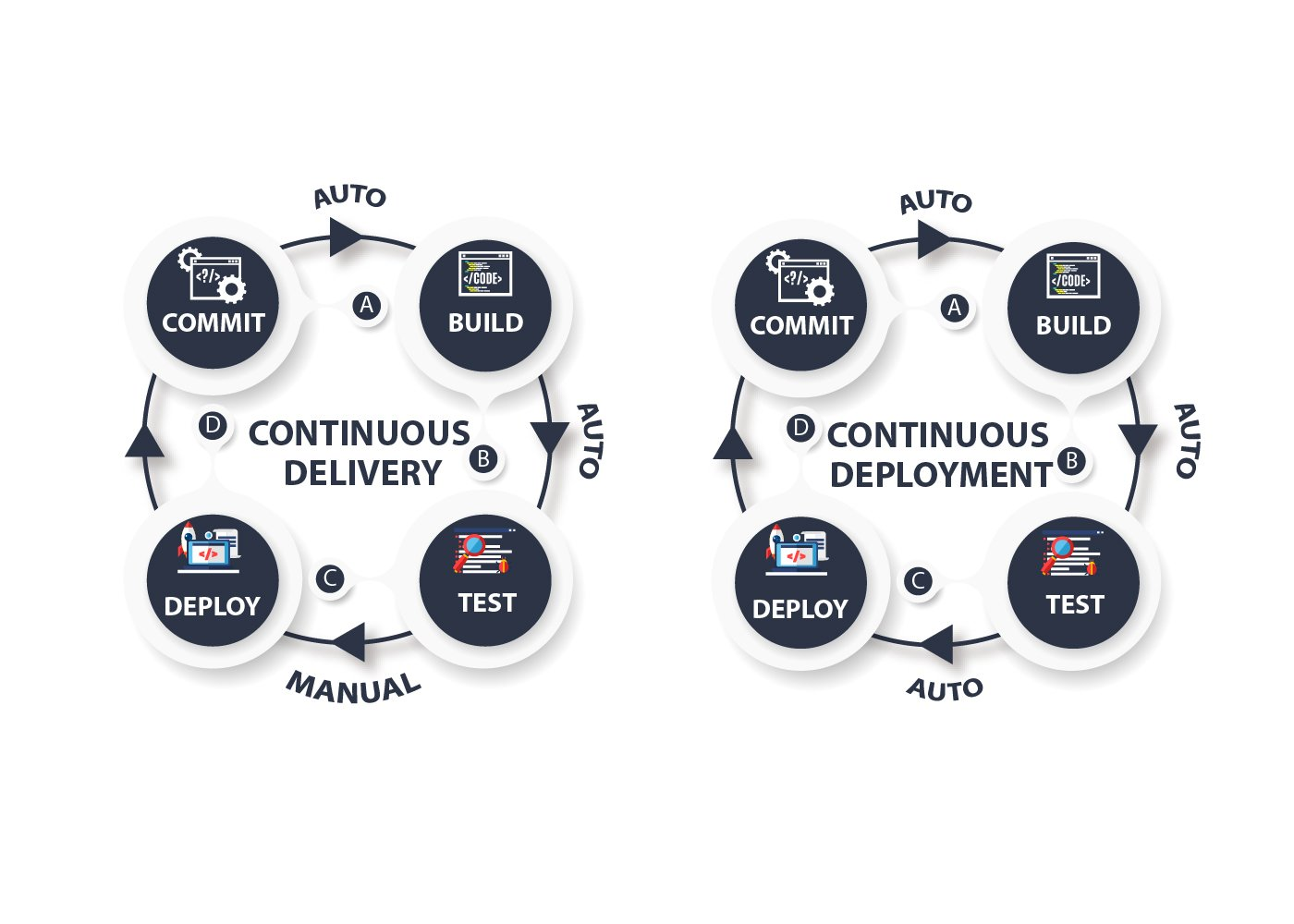 comparison diagrams of continuous delivery and continuous deployment