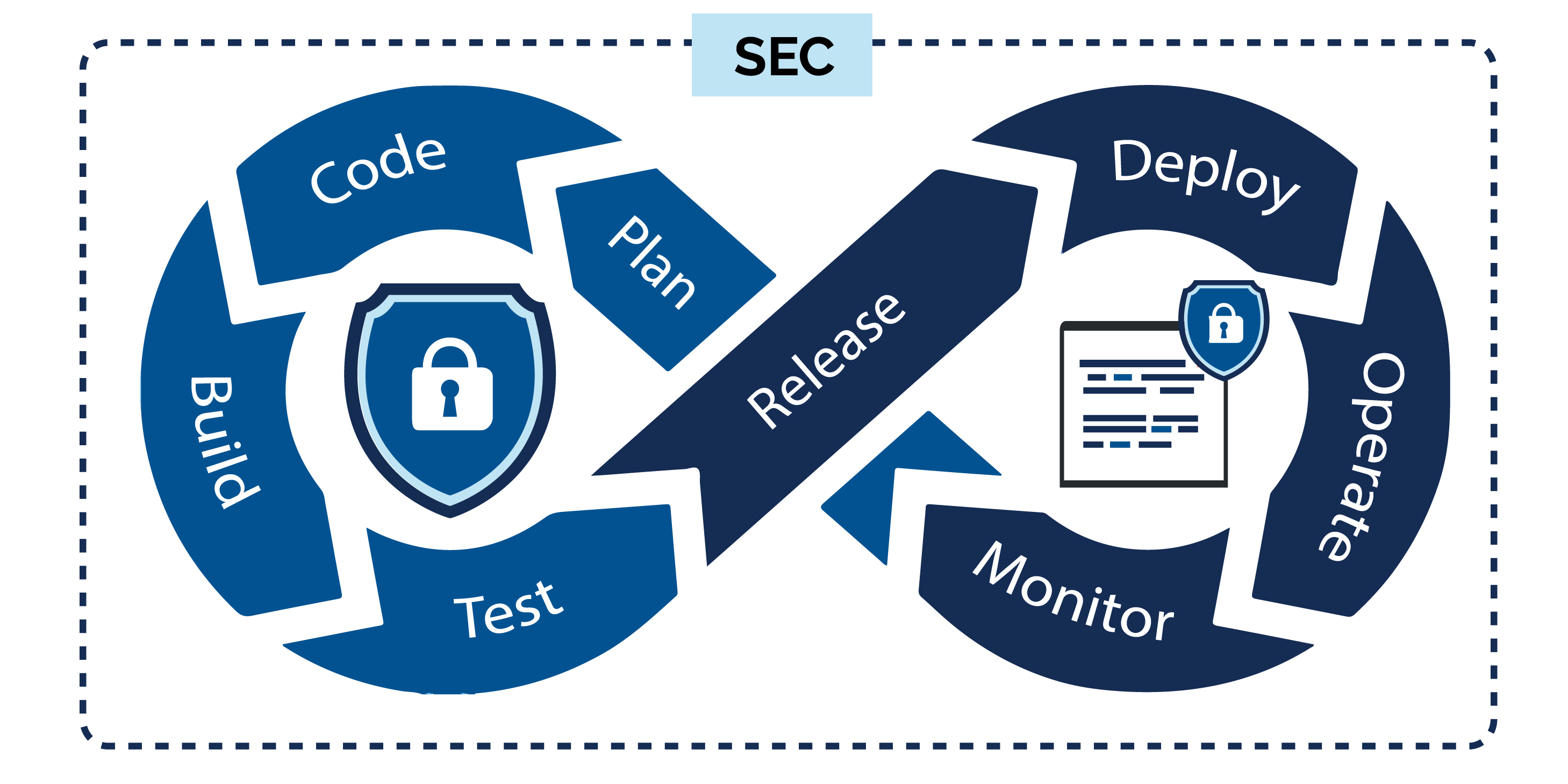 diagram depicting the relationship between DevOps and Security