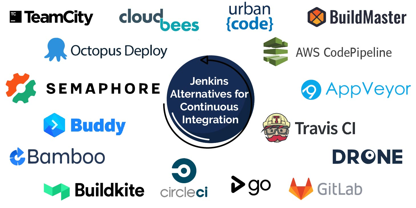 Jenkins Alternatives for Continuous Integration-01