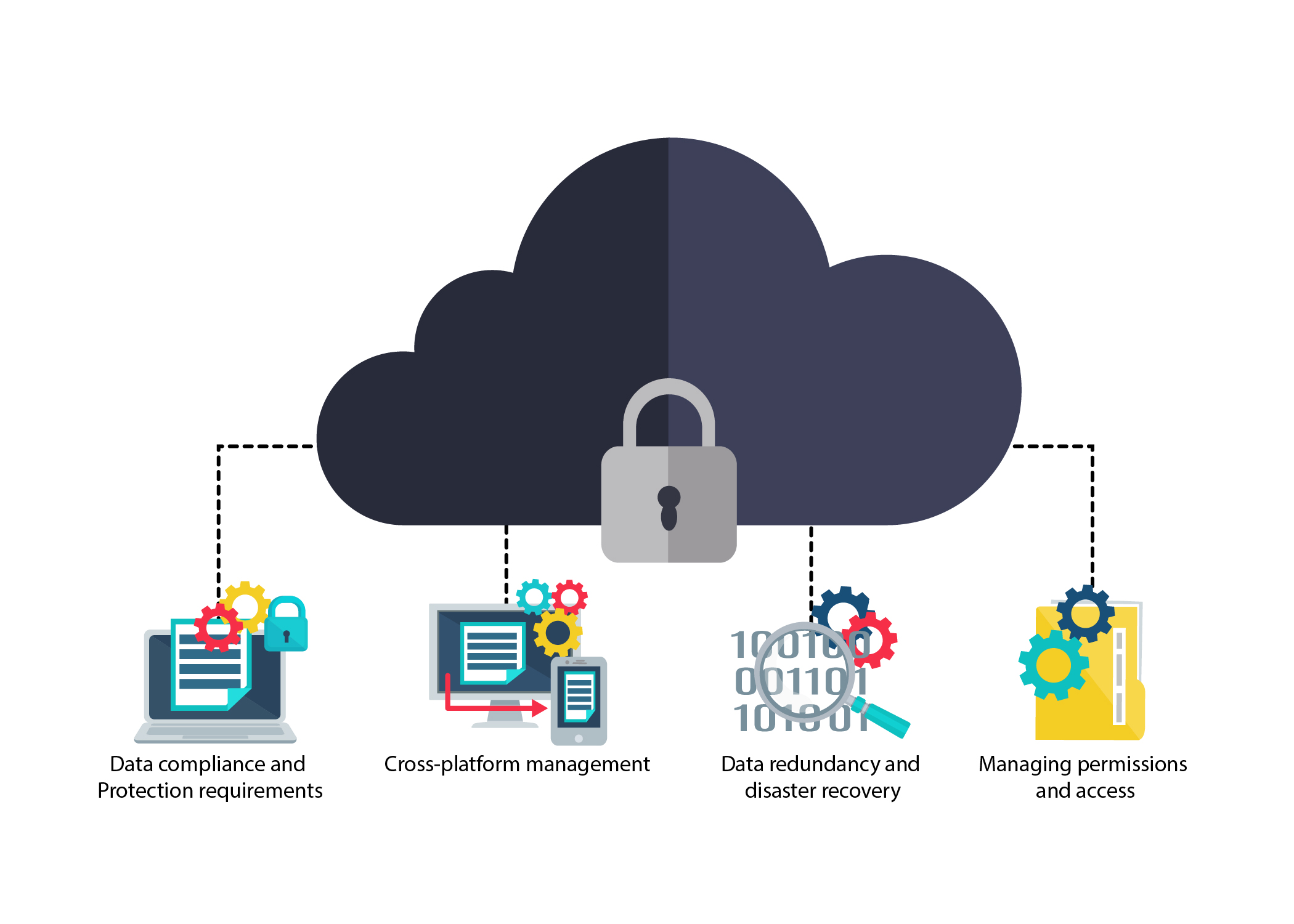 hybrid cloud with components on mitigating security risk