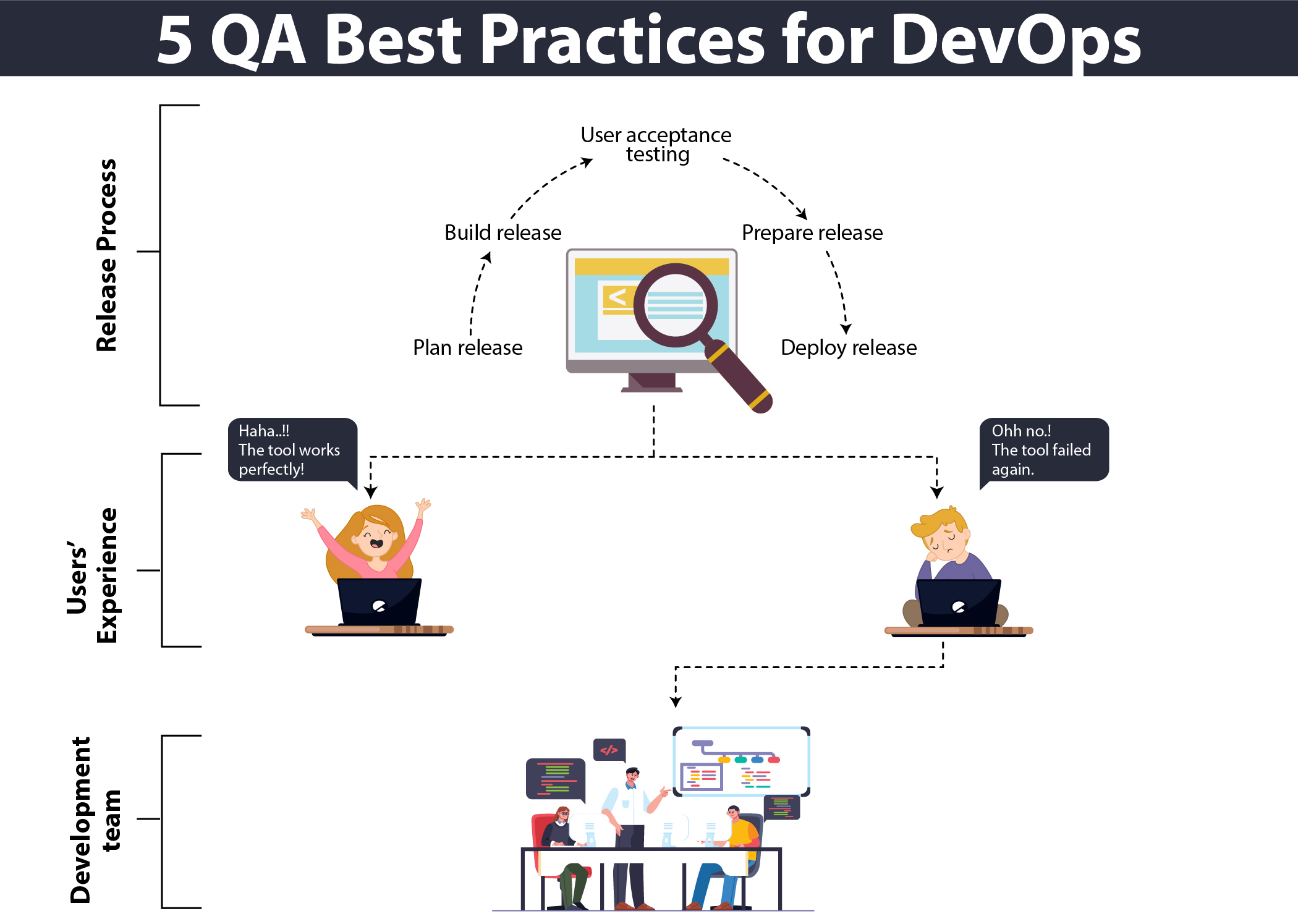 diagram of QA Best Practices for DevOps