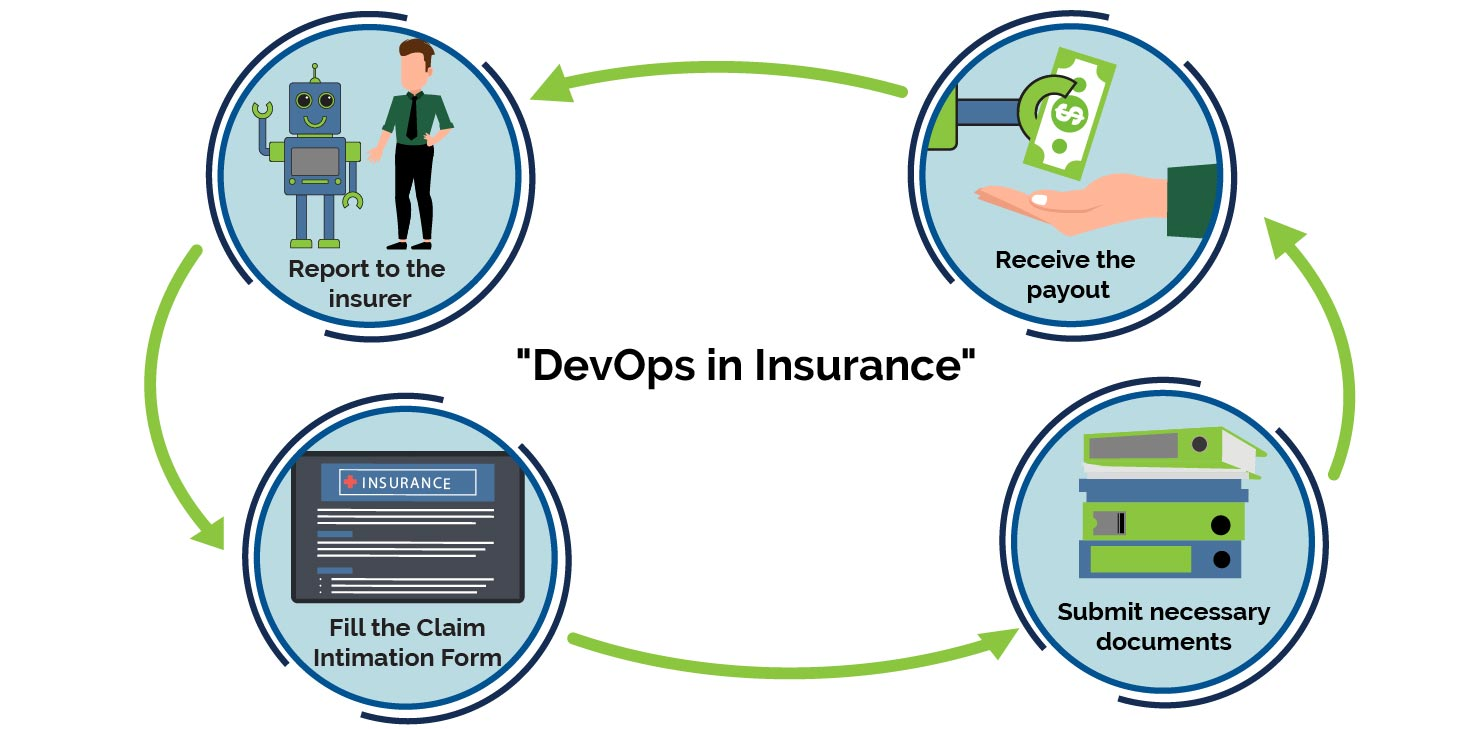 cycle of DevOps and insurance together