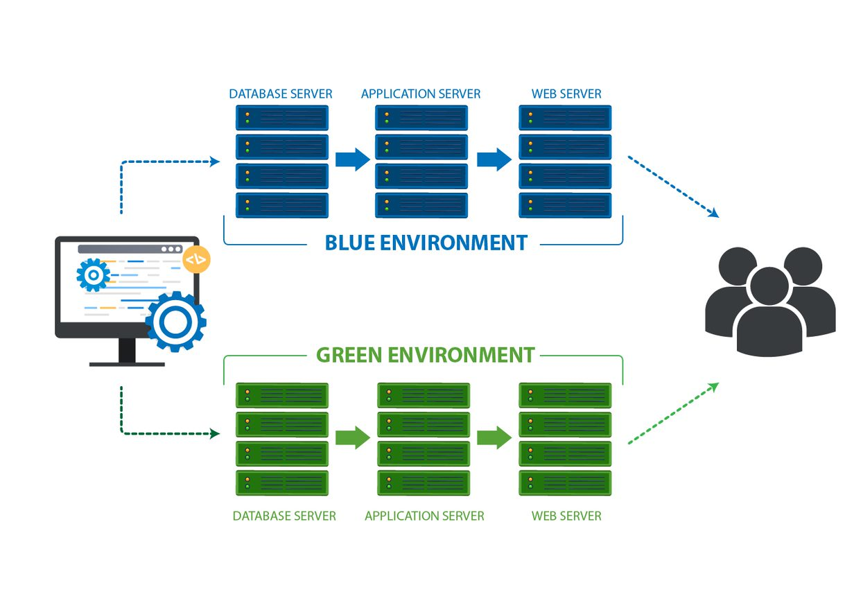 depiction of a blue/green deployment