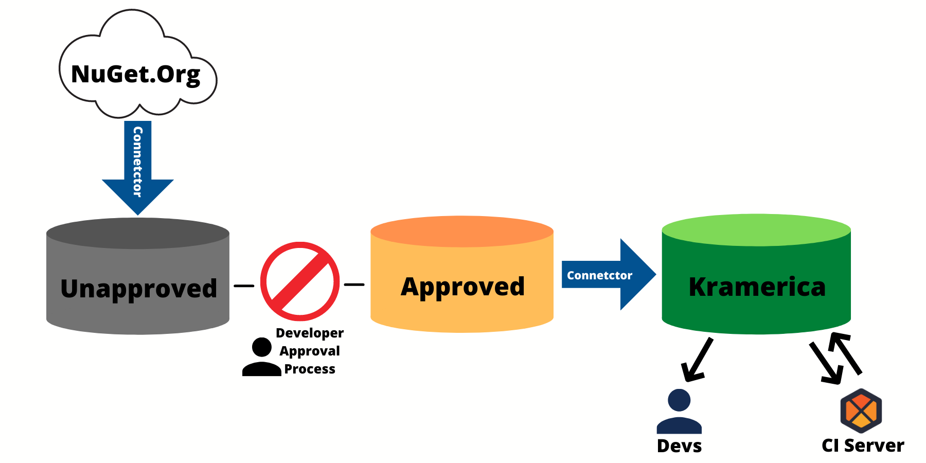 How to Create a Package Approval Workflow for NuGet