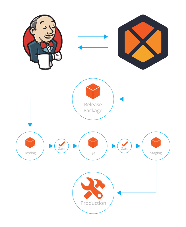 Diagram showing the steps and process flow of using Jenkins and BuiildMaster to release a package into a Production environment