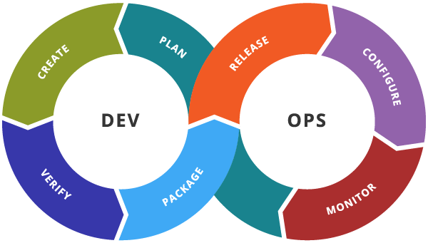 Diagram showing the stages of Development and Operations in a DevOps environment